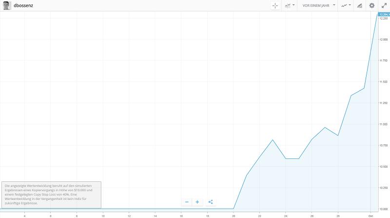 social_trading_chart